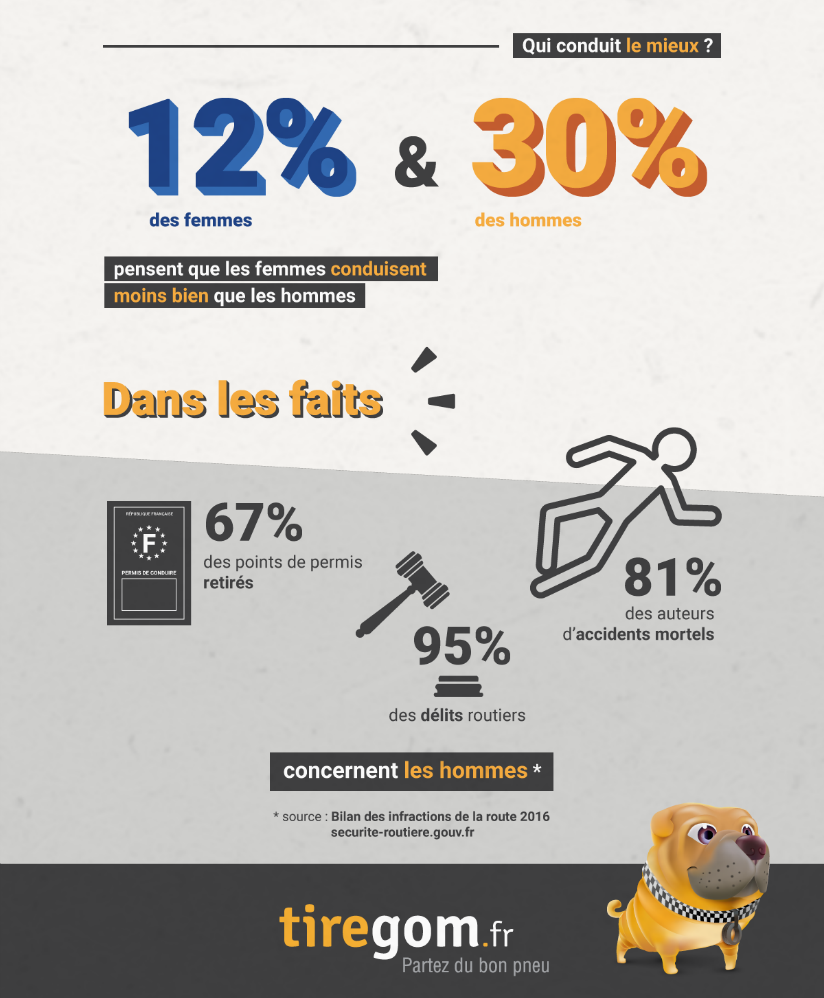 Tiregom-infographie-conduite-auto