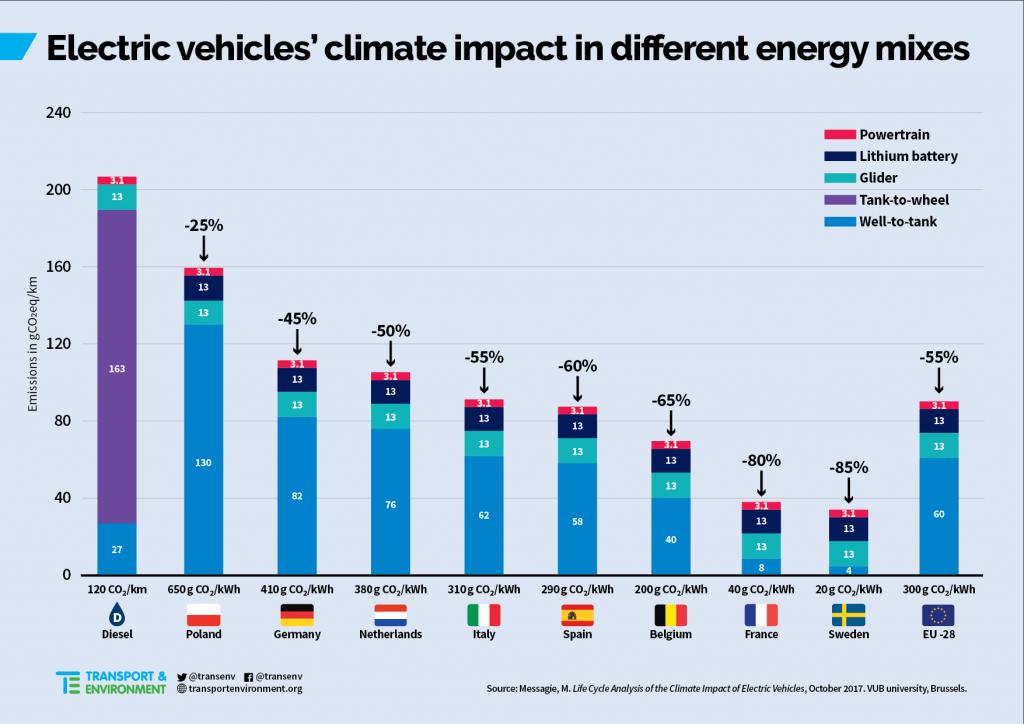 Etude d'impact véhicules électriques vs mix énergétique