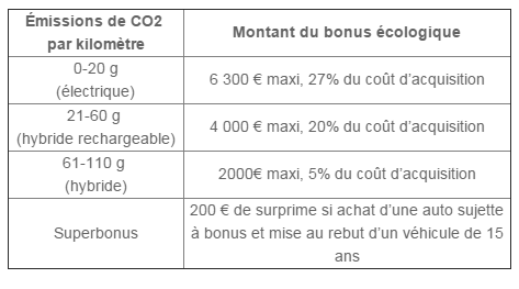 nouveau bonus 2015