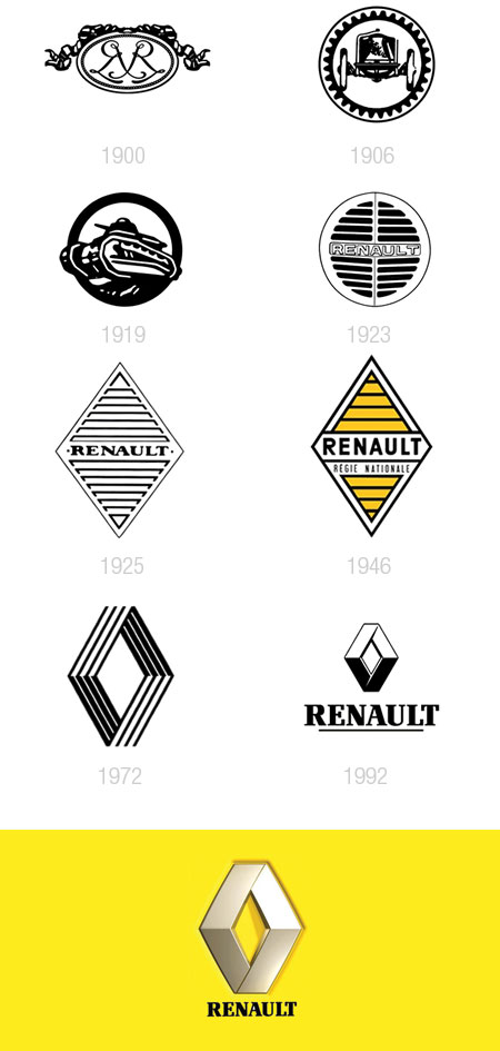Evolution renault logo
