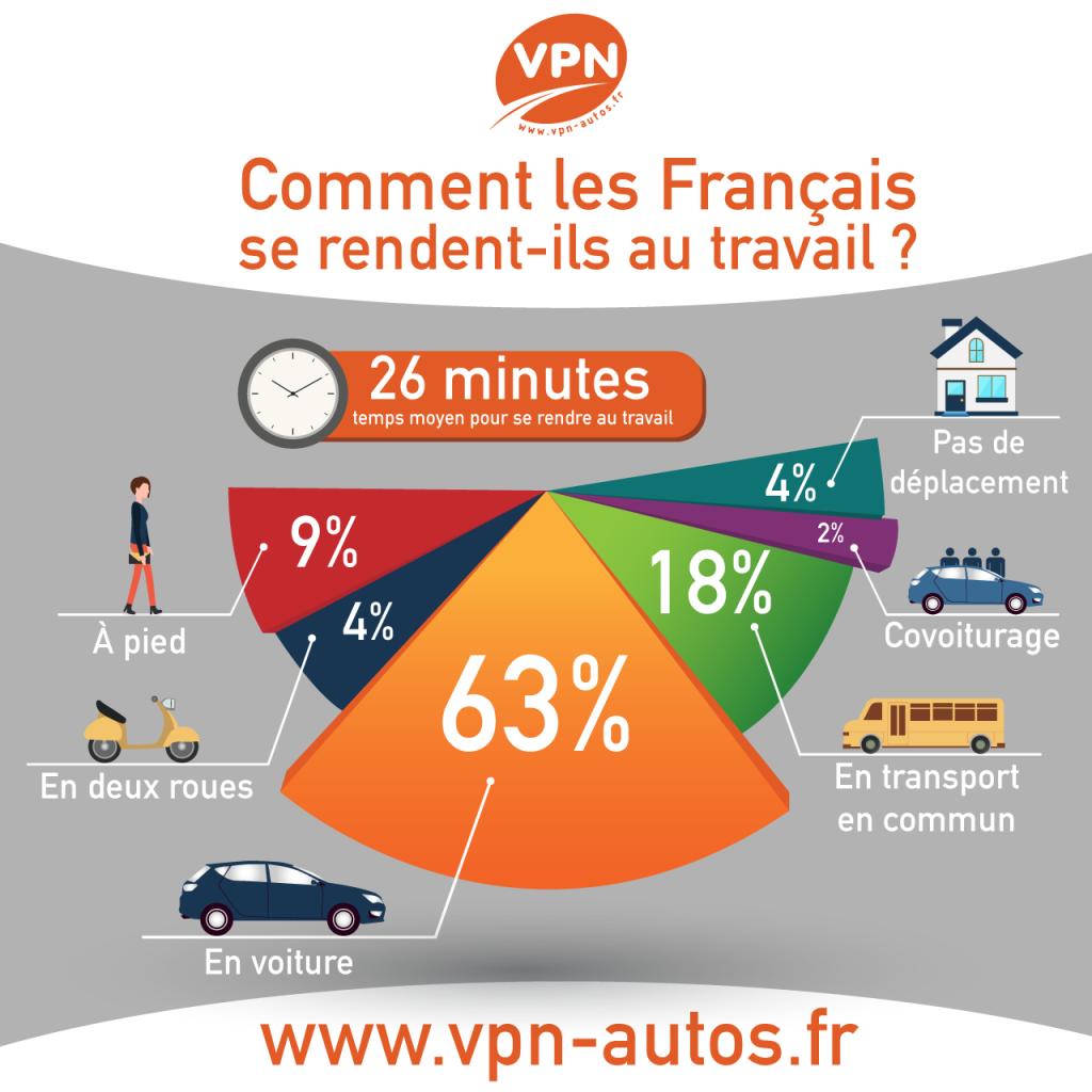 Infographie 2015 : Comment les français se rendent au travail ?