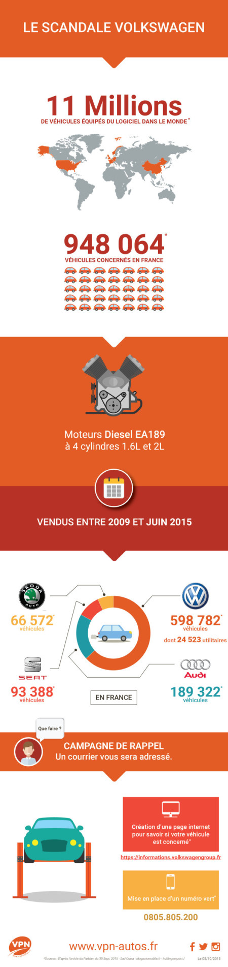 Infographie sur ll'affaire volkswagen