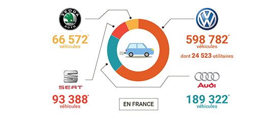 Résumé graphique de l'histoire de la marque automobile Volkswagen.