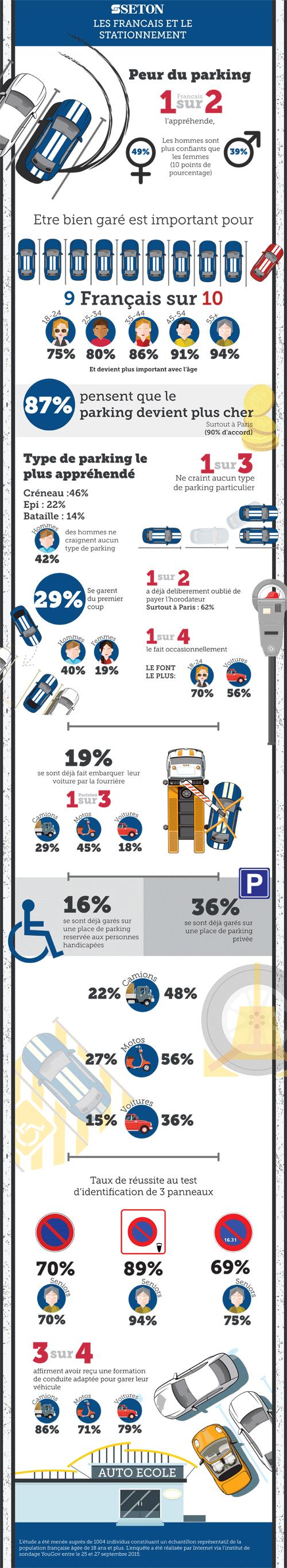 infographie-les-francais-et-le-stationnement