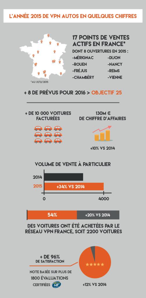 Infographie : Le bilan VPN Autos pour 2015