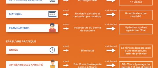 infographie à propos de la réforme du code de la route