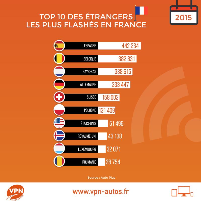 les 10 automobilistes de pays étrangers les plus flashés en France