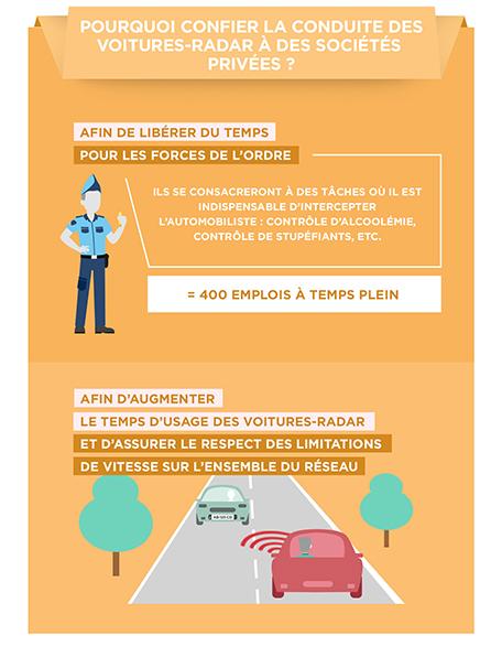 Pourquoi confier la conduite des voitures-radar à des sociétés privées ?