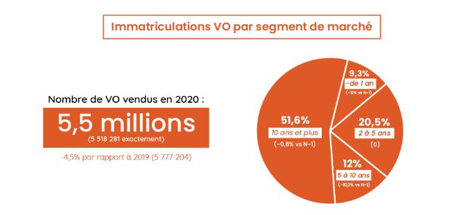 Les chiffres clés du marché VO en 2020 !